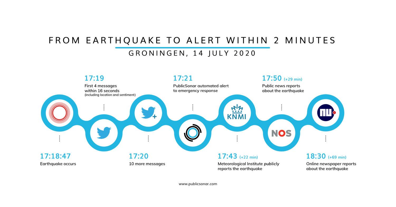 earthquake inforgraphic